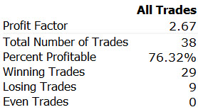 February Stock Trading Results